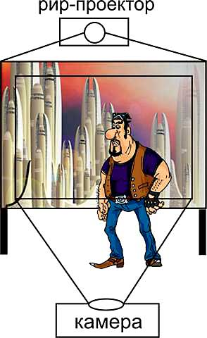Пример комбинированной съемки