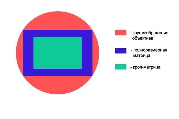 Наглядный пример Crop factor