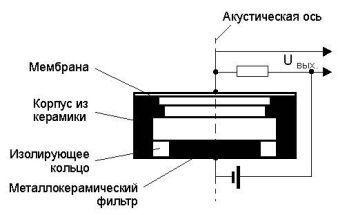 Конденсаторный тип строение