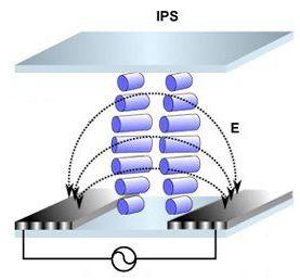 Технология IPS