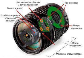 Оптический стабилизатор