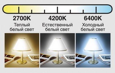 Цветовая температура в домашних условиях